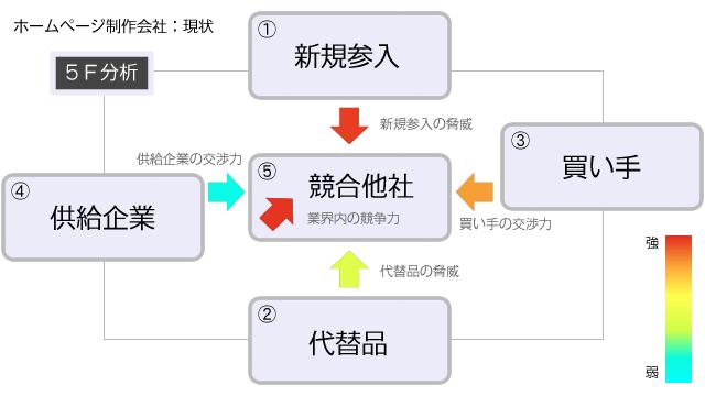 ウェブ制作業界 ファイブフォース分析