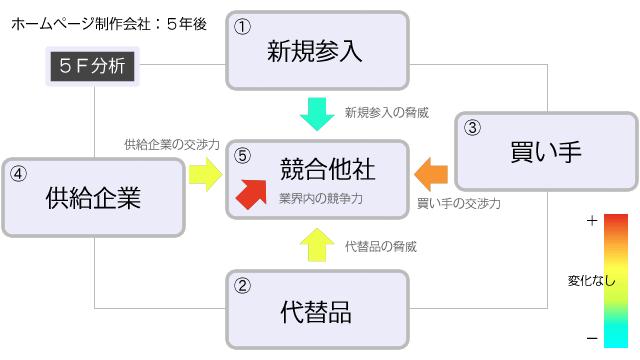 ウェブ制作業界 ファイブフォース分析(未来)