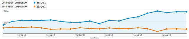 analyticsblogseo2016_2