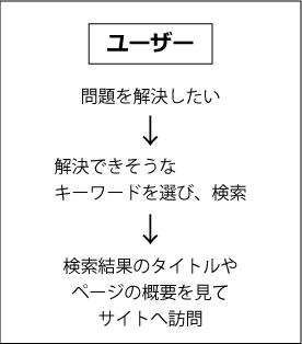user-flow